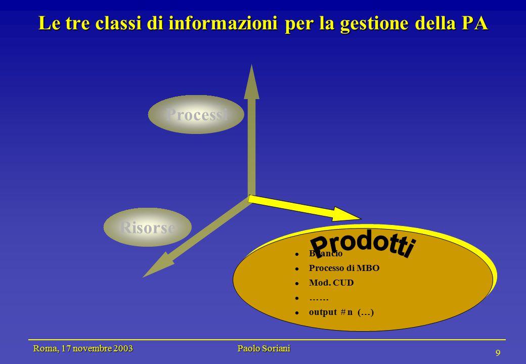 Roma, 17 novembre 2003 Paolo Soriani 9 Le tre classi di informazioni per la gestione della PA Risorse Bilancio Processo di MBO Mod.