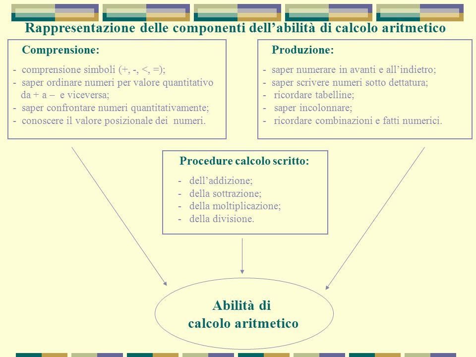 Rappresentazione delle componenti dell'abilità di calcolo aritmetico Comprensione: - comprensione simboli (+, -, <, =); - saper ordinare numeri per va