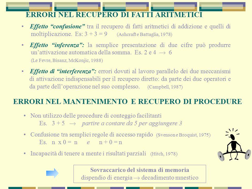 """Effetto """"confusione"""" tra il recupero di fatti aritmetici di addizione e quelli di moltiplicazione. Es: 3 + 3 = 9 (Ashcraft e Battaglia, 1978) Effetto"""