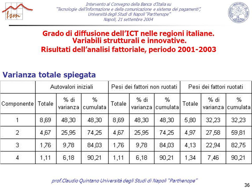 prof.Claudio Quintano Università degli Studi di Napoli Parthenope 36 Grado di diffusione dell'ICT nelle regioni italiane.