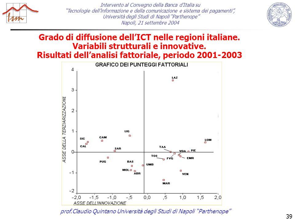 prof.Claudio Quintano Università degli Studi di Napoli Parthenope 39 Grado di diffusione dell'ICT nelle regioni italiane.