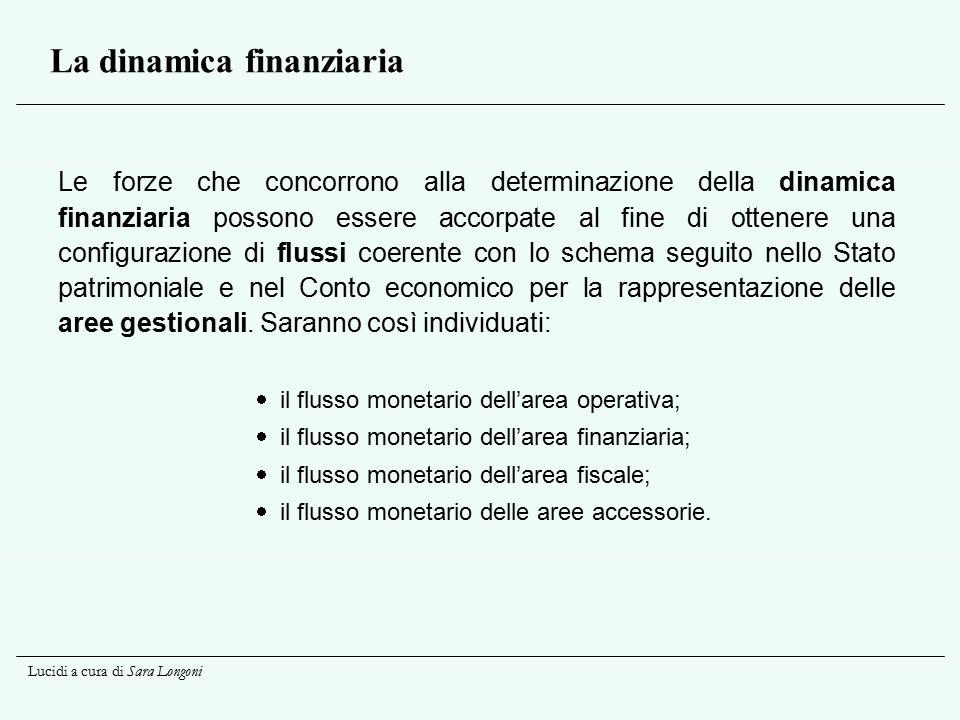 Lucidi a cura di Sara Longoni La dinamica finanziaria Le forze che concorrono alla determinazione della dinamica finanziaria possono essere accorpate