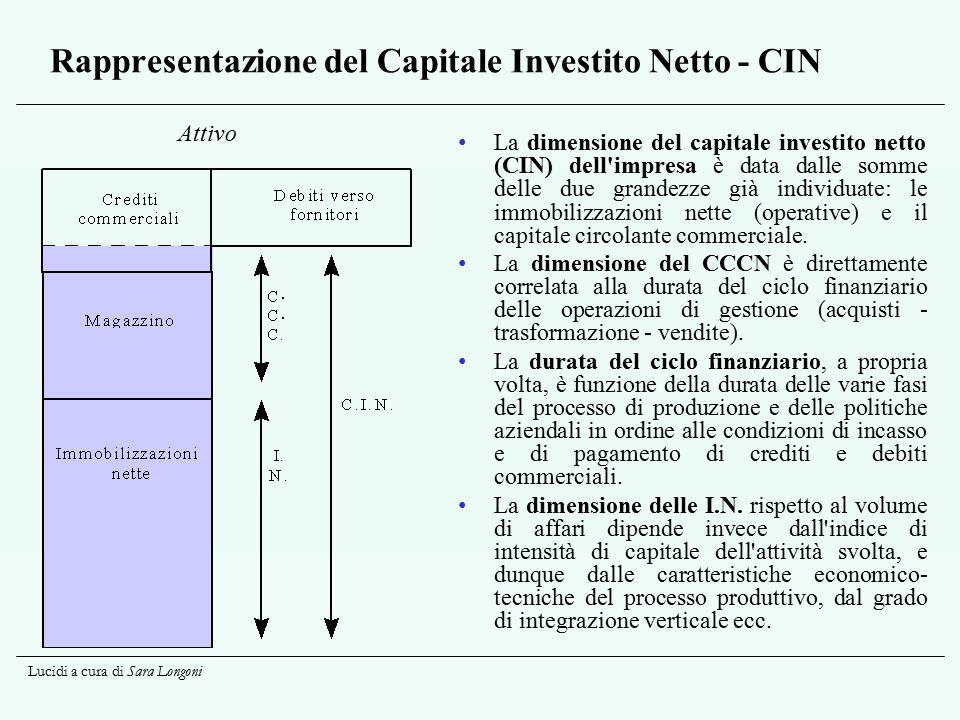 Lucidi a cura di Sara Longoni Rappresentazione del Capitale Investito Netto - CIN La dimensione del capitale investito netto (CIN) dell'impresa è data