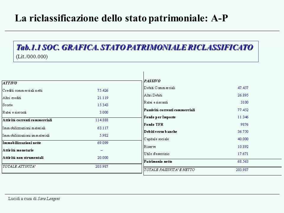 Lucidi a cura di Sara Longoni La riclassificazione dello stato patrimoniale: A-P Tab.1.1 SOC. GRAFICA. STATO PATRIMONIALE RICLASSIFICATO (Lit./000.000