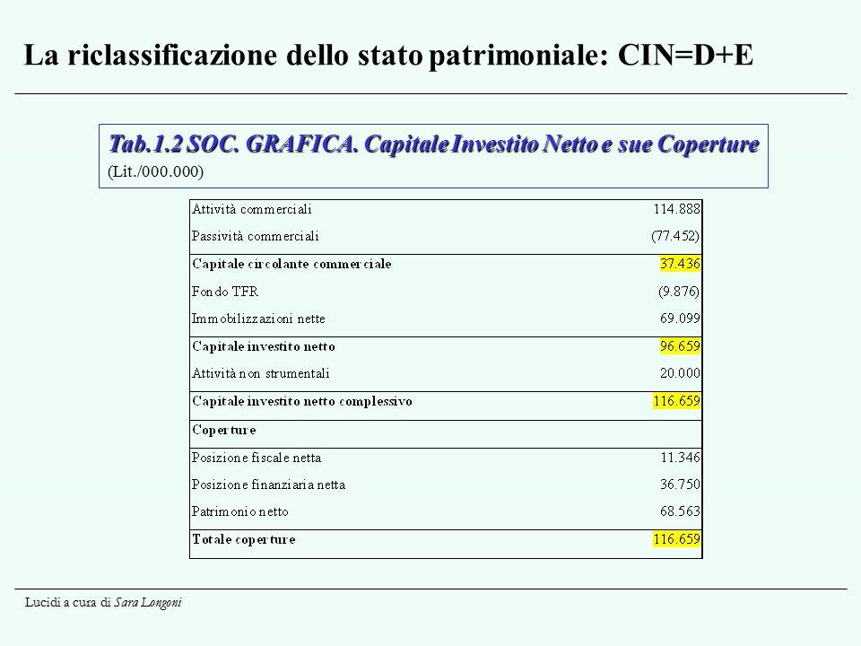 Lucidi a cura di Sara Longoni La riclassificazione dello stato patrimoniale: CIN=D+E Tab.1.2 SOC. GRAFICA. Capitale Investito Netto e sue Coperture (L