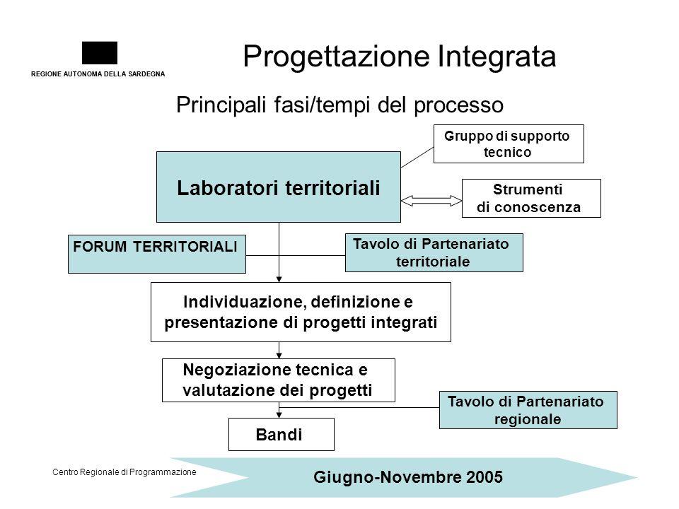 REGIONE AUTONOMA DELLA SARDEGNA Progettazione Integrata Centro Regionale di Programmazione Individuazione, definizione e presentazione di progetti int