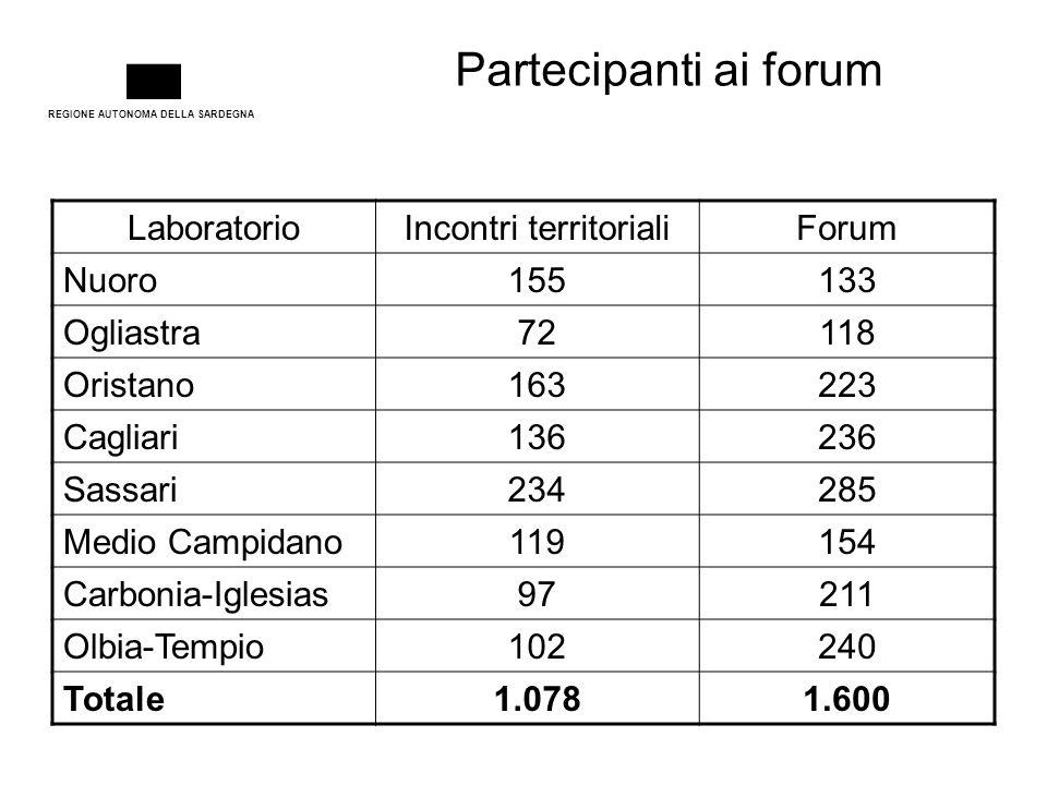 REGIONE AUTONOMA DELLA SARDEGNA Partecipanti ai forum LaboratorioIncontri territorialiForum Nuoro155133 Ogliastra72118 Oristano163223 Cagliari136236 S
