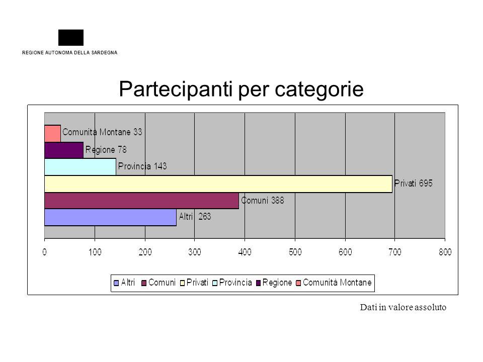 REGIONE AUTONOMA DELLA SARDEGNA Partecipanti per categorie Dati in valore assoluto