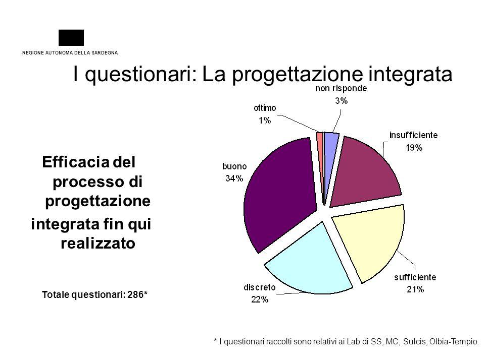 REGIONE AUTONOMA DELLA SARDEGNA I questionari: La progettazione integrata Totale questionari: 286* Efficacia del processo di progettazione integrata f