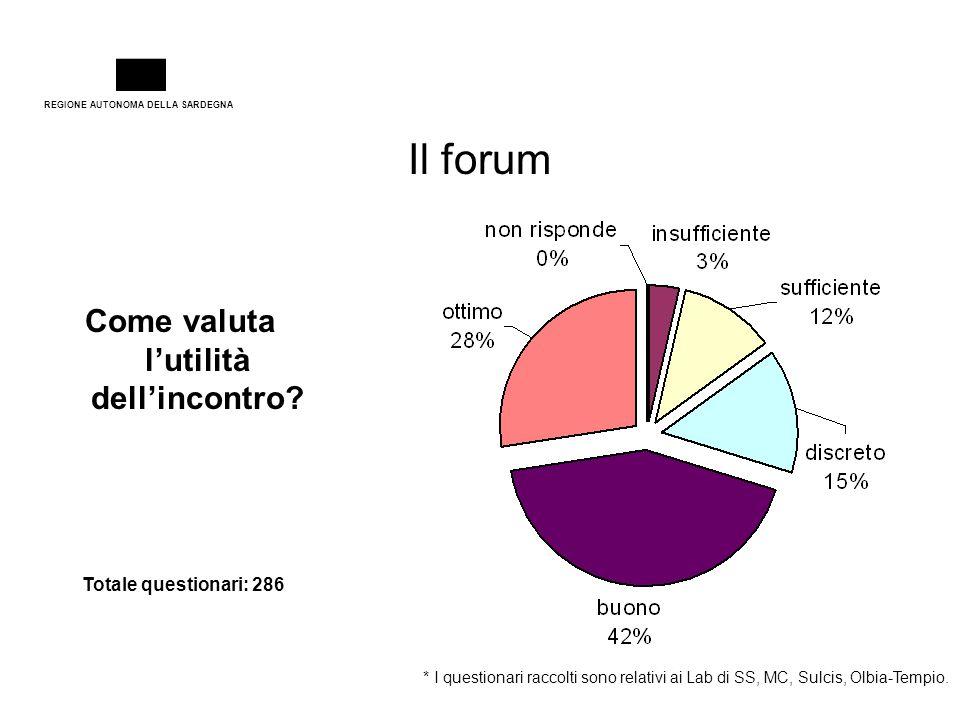 REGIONE AUTONOMA DELLA SARDEGNA Il forum Totale questionari: 286 Come valuta l'utilità dell'incontro? * I questionari raccolti sono relativi ai Lab di