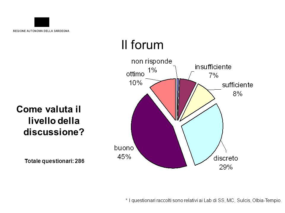 REGIONE AUTONOMA DELLA SARDEGNA Il forum Come valuta il livello della discussione? Totale questionari: 286 * I questionari raccolti sono relativi ai L
