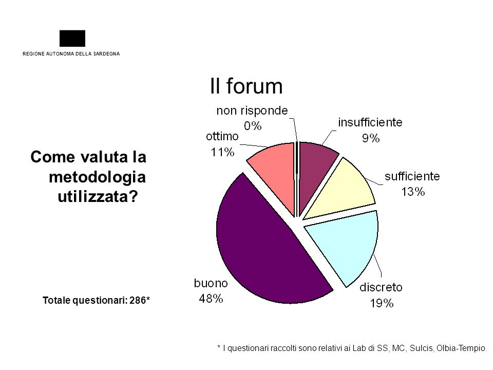 REGIONE AUTONOMA DELLA SARDEGNA Come valuta la metodologia utilizzata? Il forum * I questionari raccolti sono relativi ai Lab di SS, MC, Sulcis, Olbia