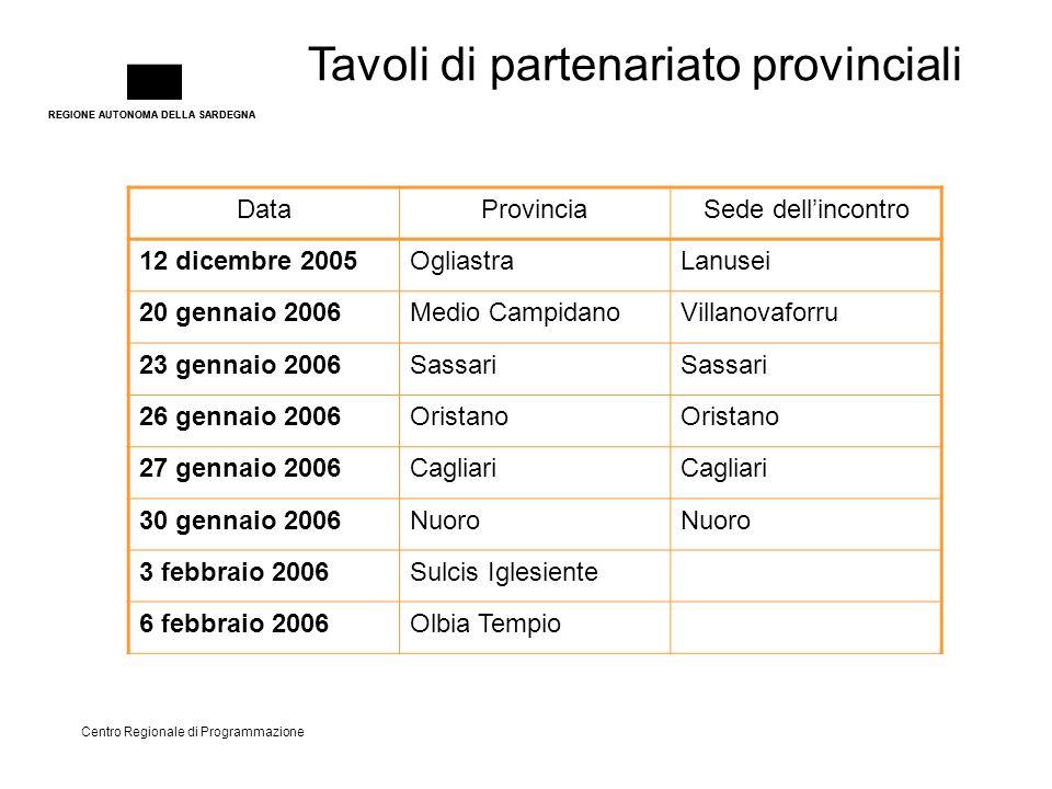 REGIONE AUTONOMA DELLA SARDEGNA Tavoli di partenariato provinciali Centro Regionale di Programmazione DataProvinciaSede dell'incontro 12 dicembre 2005