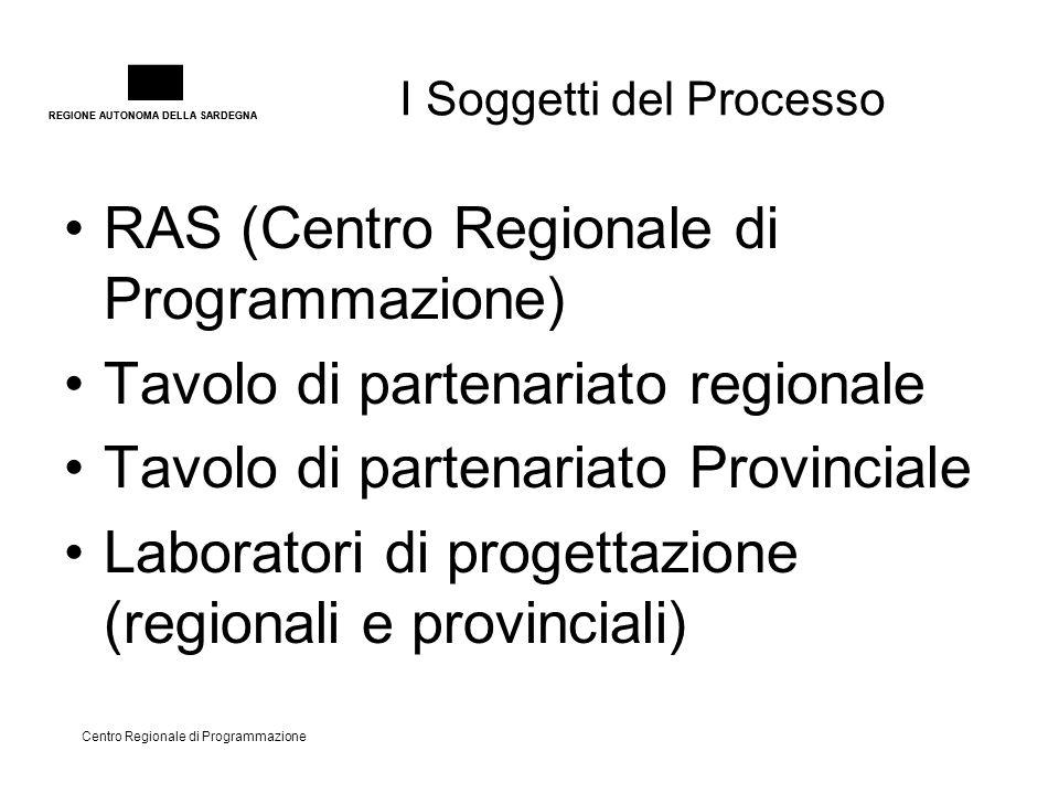 REGIONE AUTONOMA DELLA SARDEGNA Centro Regionale di Programmazione I Soggetti del Processo RAS (Centro Regionale di Programmazione) Tavolo di partenariato regionale Tavolo di partenariato Provinciale Laboratori di progettazione (regionali e provinciali)