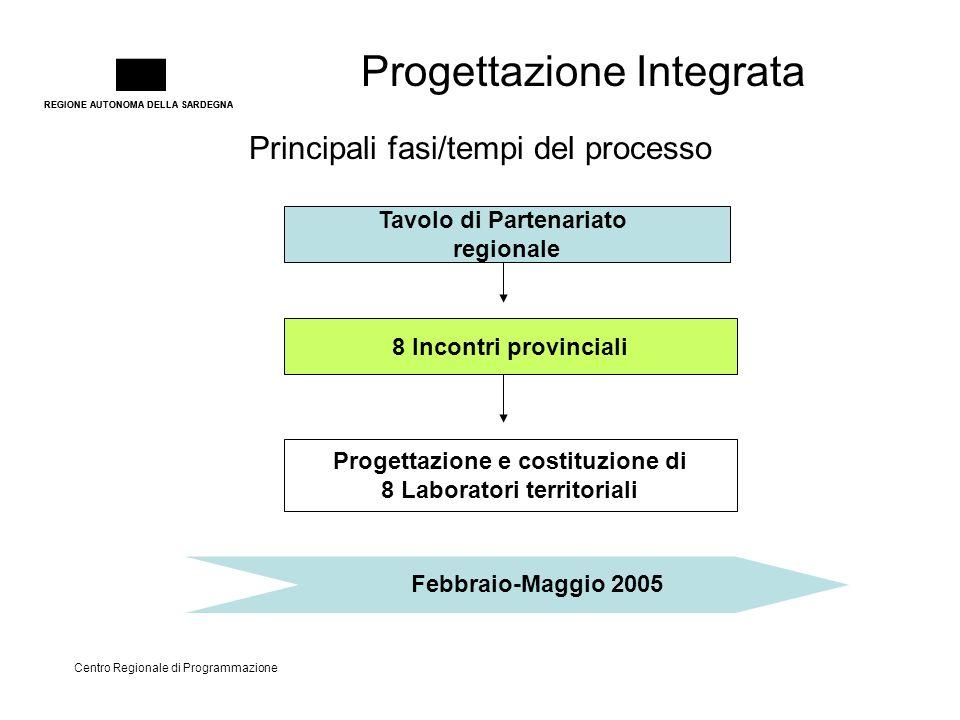 REGIONE AUTONOMA DELLA SARDEGNA Progettazione Integrata Centro Regionale di Programmazione Principali fasi/tempi del processo Febbraio-Maggio 2005 8 I