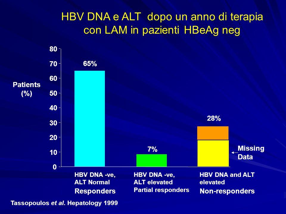 0 10 20 30 40 50 60 70 80 HBV DNA -ve, ALT Normal Responders HBV DNA -ve, ALT elevated Partial responders HBV DNA and ALT elevated Non-responders Pati