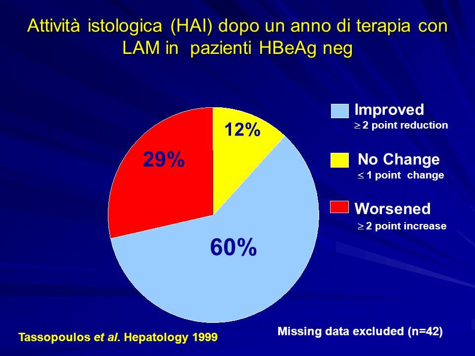 Attività istologica (HAI) dopo un anno di terapia con LAM in pazienti HBeAg neg 29% 60% 12% Improved  2 point reduction No Change  1 point change W