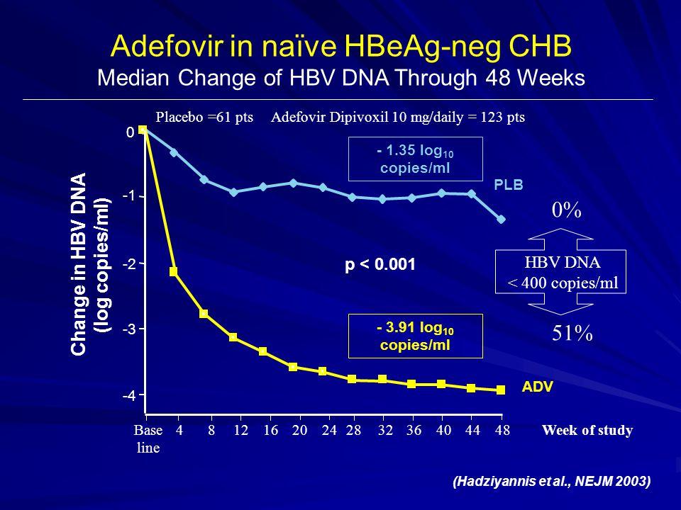 Adefovir in naïve HBeAg-neg CHB Median Change of HBV DNA Through 48 Weeks (Hadziyannis et al., NEJM 2003) p < 0.001 PLB ADV -4 -3 -2 0 0 4 8 12 16 20