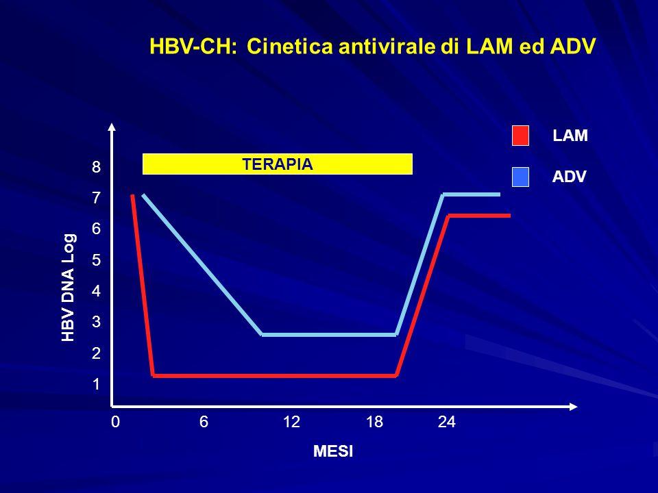 MESI 06121824 HBV DNA Log LAM ADV HBV-CH: Cinetica antivirale di LAM ed ADV TERAPIA 8 7 6 5 4 3 2 1
