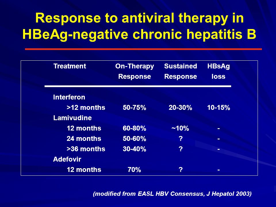 Response to antiviral therapy in HBeAg-negative chronic hepatitis B TreatmentOn-TherapySustainedHBsAg ResponseResponseloss Interferon >12 months50-75%