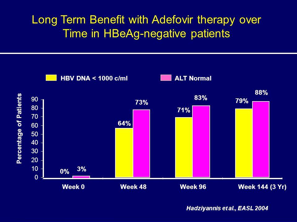 Percentage of Patients 0 10 20 30 40 50 60 70 80 90 Week 0Week 48Week 96Week 144 (3 Yr) 64% 71% 79% HBV DNA < 1000 c/mlALT Normal 0% 3% 73% 83% 88% Ha