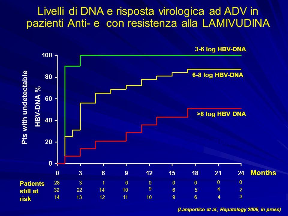 Livelli di DNA e risposta virologica ad ADV in pazienti Anti- e con resistenza alla LAMIVUDINA (Lampertico et al., Hepatology 2005, in press) Months P