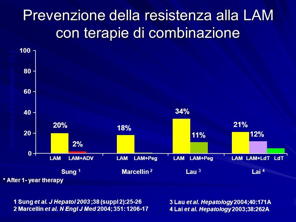 Prevenzione della resistenza alla LAM con terapie di combinazione 20% 18% 34% 21% 2% 1% 11% 12% 5% 0 20 40 60 80 100 Sung 1 Marcellin 2 Lau 3 Lai 4 LA