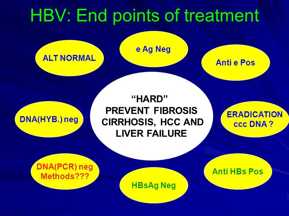 "HBV: End points of treatment ALT NORMAL DNA(HYB.) neg e Ag Neg Anti e Pos DNA(PCR) neg Methods??? Anti HBs Pos HBsAg Neg ""HARD"" PREVENT FIBROSIS CIRRH"