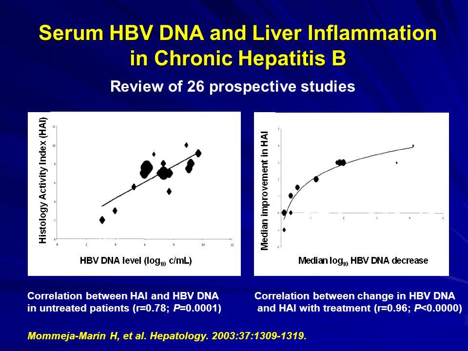 48 weeks of Adefovir dipivoxil (ADV) significantly reduces cccDNA Baseline Biopsy Week 48 Biopsy ADV n=22 PLB n=10 Design: cccDNA in biopsies measured by quantitative real-time PCR cccDNA in biopsies measured by quantitative real-time PCR Werle, Petersen, Locarnini, Zoulim Gastroenterology 2004 p=0.002 Median -0,8 log reduction from baseline
