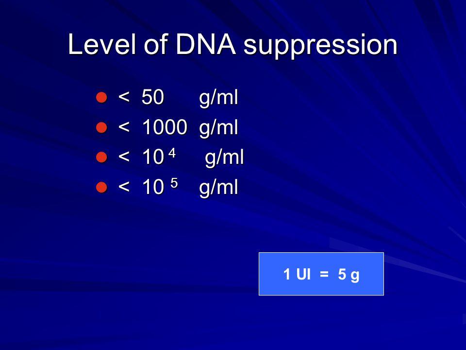 Level of DNA suppression < 50 g/ml < 50 g/ml < 1000 g/ml < 1000 g/ml < 10 4 g/ml < 10 4 g/ml < 10 5 g/ml < 10 5 g/ml 1 UI = 5 g