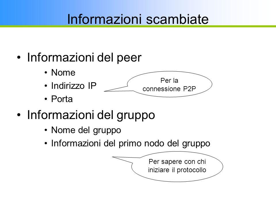 Informazioni del peer Nome Indirizzo IP Porta Informazioni del gruppo Nome del gruppo Informazioni del primo nodo del gruppo Informazioni scambiate Pe