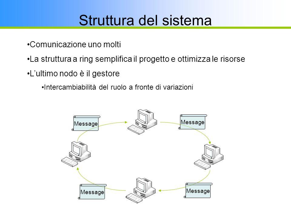Message Comunicazione uno molti La struttura a ring semplifica il progetto e ottimizza le risorse L'ultimo nodo è il gestore Intercambiabilità del ruolo a fronte di variazioni Struttura del sistema