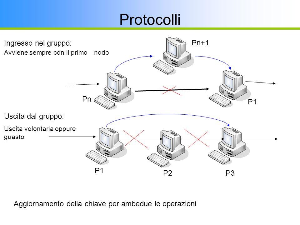 P1 Pn Pn+1 Protocolli Ingresso nel gruppo: Avviene sempre con il primo nodo Uscita dal gruppo: Uscita volontaria oppure guasto P2 P1 P3 Aggiornamento della chiave per ambedue le operazioni