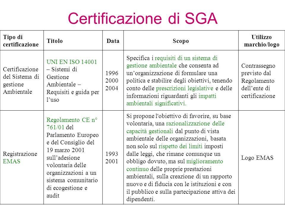 Tipo di certificazione TitoloDataScopo Utilizzo marchio/logo Certificazione del Sistema di gestione Ambientale UNI EN ISO 14001 – Sistemi di Gestione Ambientale – Requisiti e guida per l'uso 1996 2000 2004 Specifica i requisiti di un sistema di gestione ambientale che consenta ad un'organizzazione di formulare una politica e stabilire degli obiettivi, tenendo conto delle prescrizioni legislative e delle informazioni riguardanti gli impatti ambientali significativi.