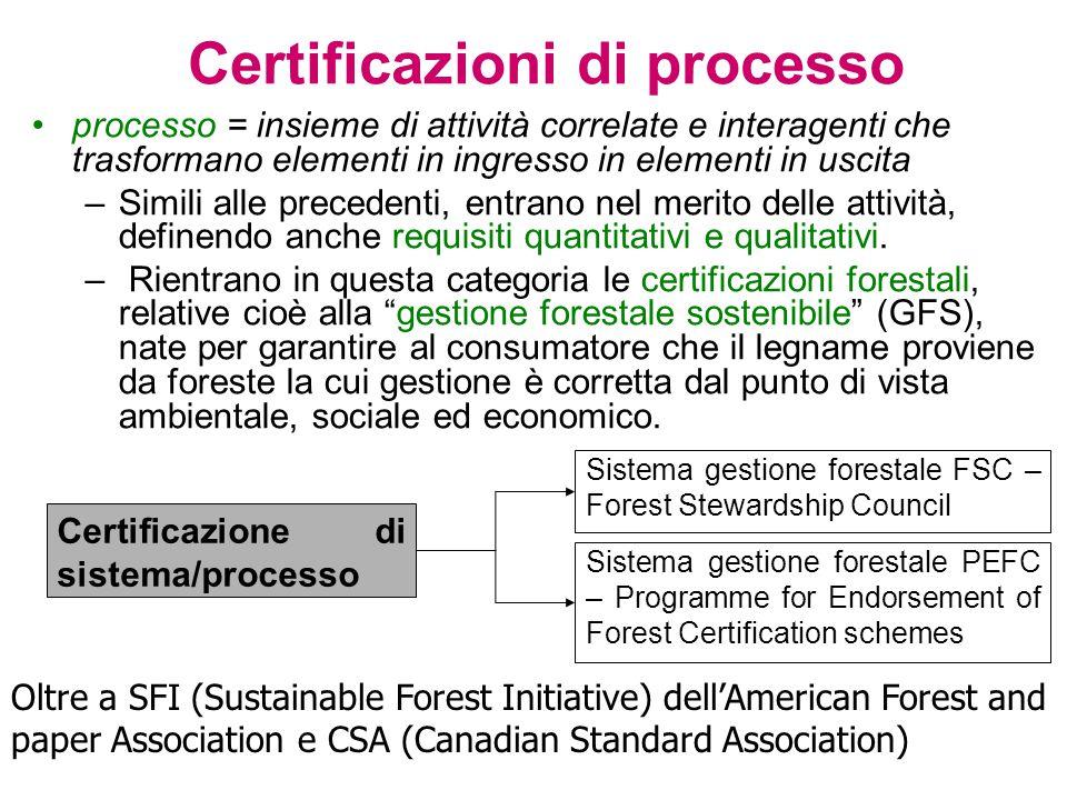 Certificazioni di processo processo = insieme di attività correlate e interagenti che trasformano elementi in ingresso in elementi in uscita –Simili alle precedenti, entrano nel merito delle attività, definendo anche requisiti quantitativi e qualitativi.