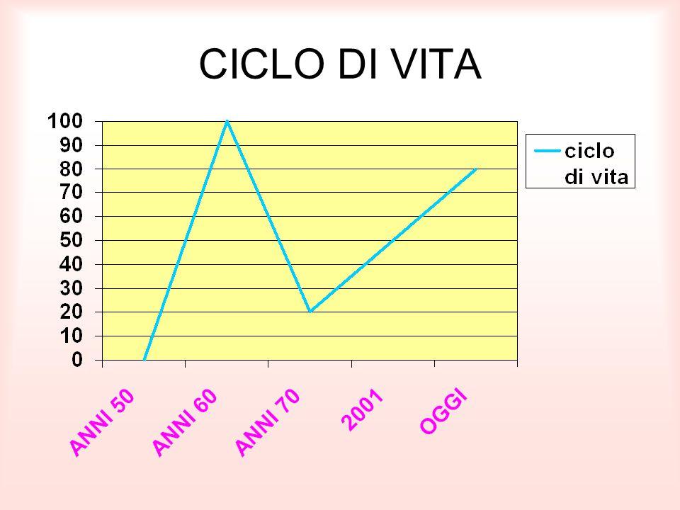 CICLO DI VITA