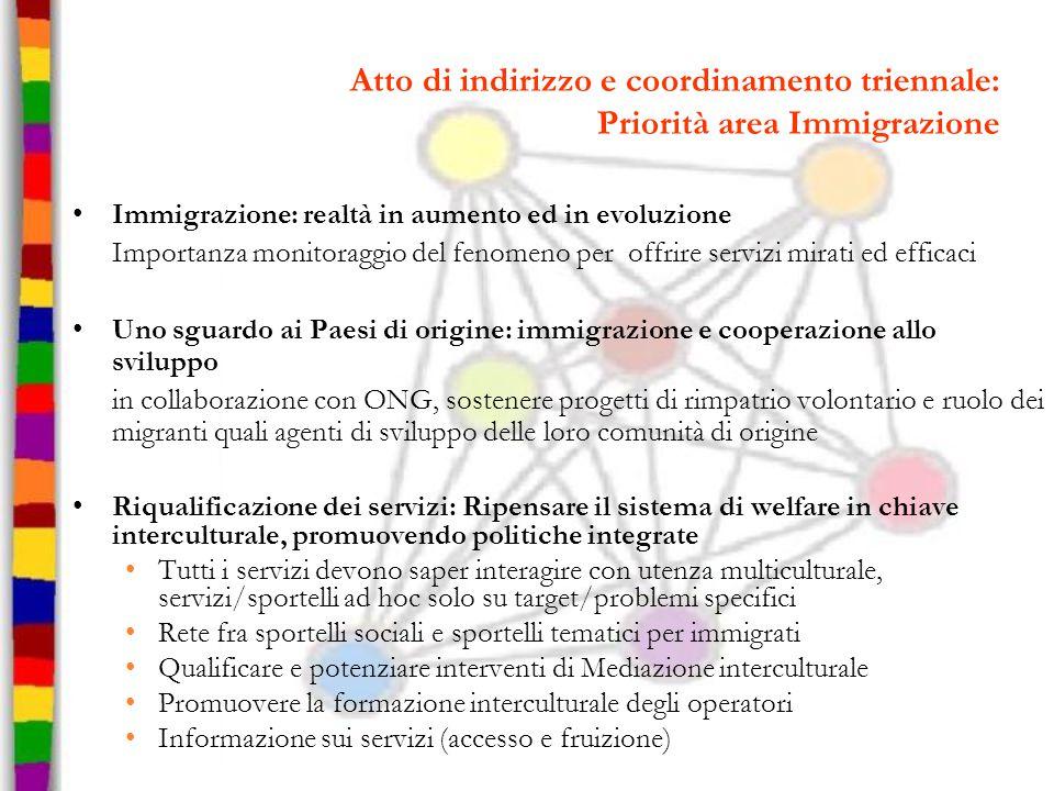 Atto di indirizzo e coordinamento triennale: Priorità area Immigrazione Immigrazione: realtà in aumento ed in evoluzione Importanza monitoraggio del f