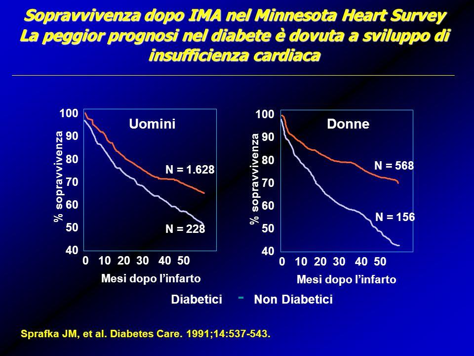 100 90 80 70 60 50 40 % sopravvivenza 01020 30 40 50 Uomini N = 1.628 N = 228 Mesi dopo l'infarto 100 90 80 70 60 50 40 % sopravvivenza 01020 30 40 50 Donne N = 568 N = 156 Mesi dopo l'infarto DiabeticiNon Diabetici Sopravvivenza dopo IMA nel Minnesota Heart Survey La peggior prognosi nel diabete è dovuta a sviluppo di insufficienza cardiaca Sprafka JM, et al.