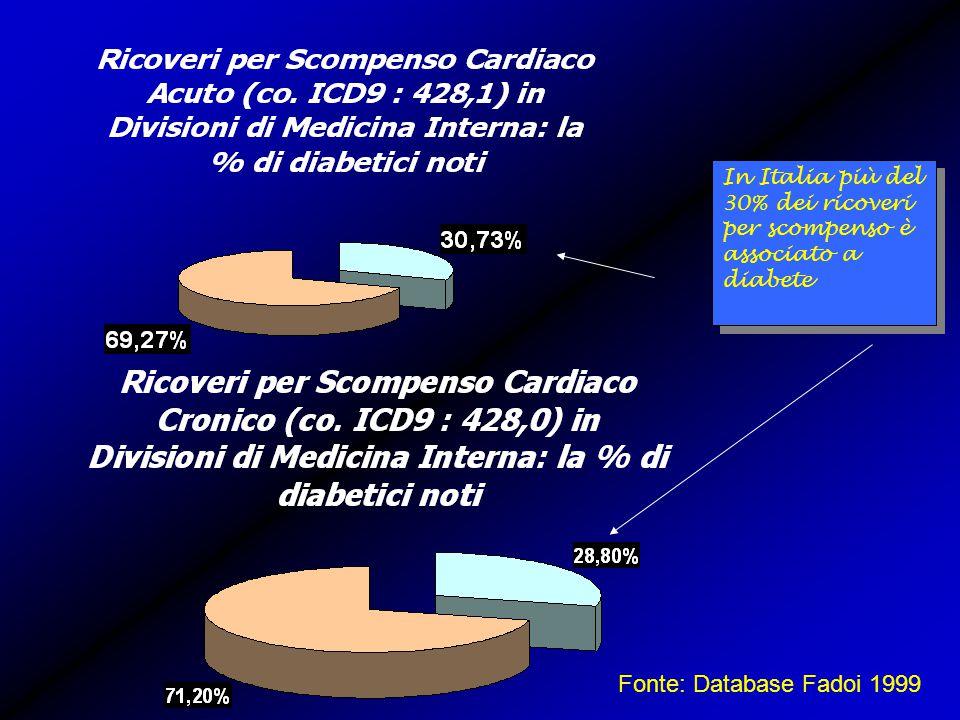 Fonte: Database Fadoi 1999 In Italia più del 30% dei ricoveri per scompenso è associato a diabete