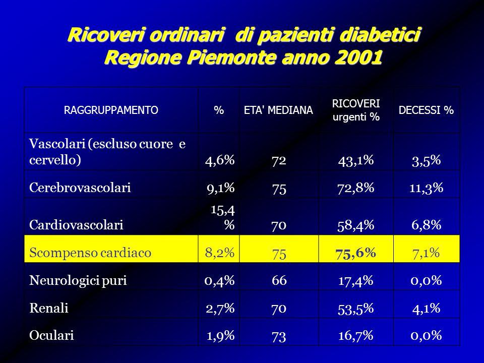 Ricoveri ordinari di pazienti diabetici Regione Piemonte anno 2001 RAGGRUPPAMENTO%ETA MEDIANA RICOVERI urgenti % DECESSI % Vascolari (escluso cuore e cervello)4,6%7243,1%3,5% Cerebrovascolari9,1%7572,8%11,3% Cardiovascolari 15,4 %7058,4%6,8% Scompenso cardiaco8,2%7575,6%7,1% Neurologici puri0,4%6617,4%0,0% Renali2,7%7053,5%4,1% Oculari1,9%7316,7%0,0%