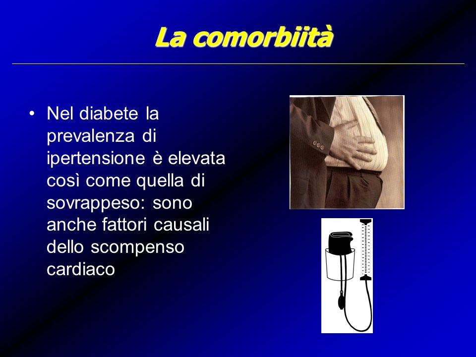 La comorbiità Nel diabete la prevalenza di ipertensione è elevata così come quella di sovrappeso: sono anche fattori causali dello scompenso cardiaco