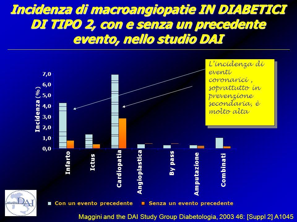 Incidenza di macroangiopatie IN DIABETICI DI TIPO 2, con e senza un precedente evento, nello studio DAI 0,0 1,0 2,0 3,0 4,0 5,0 6,0 7,0 Infarto Ictus Cardiopatia Angioplastica By pass Amputazione Combinati Incidenza (%) Con un evento precedenteSenza un evento precedente Maggini and the DAI Study Group Diabetologia, 2003 46: [Suppl 2] A1045 L'incidenza di eventi coronarici, soprattutto in prevenzione secondaria, è molto alta