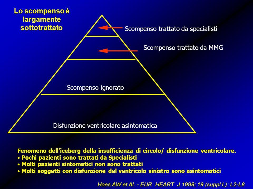 Scompenso trattato da specialisti Scompenso trattato da MMG Scompenso ignorato Disfunzione ventricolare asintomatica Fenomeno dell'iceberg della insufficienza di circolo/ disfunzione ventricolare.