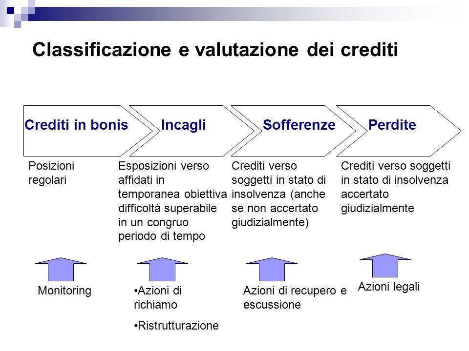 Classificazione e valutazione dei crediti Crediti in bonisIncagliSofferenzePerdite Esposizioni verso affidati in temporanea obiettiva difficoltà superabile in un congruo periodo di tempo Crediti verso soggetti in stato di insolvenza (anche se non accertato giudizialmente) Posizioni regolari Crediti verso soggetti in stato di insolvenza accertato giudizialmente MonitoringAzioni di richiamo Ristrutturazione Azioni di recupero e escussione Azioni legali