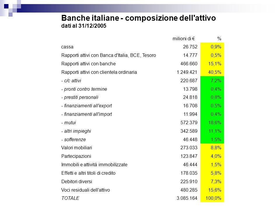 Banche italiane - composizione dell attivo dati al 31/12/2005 milioni di €% cassa26.7520,9% Rapporti attivi con Banca d Italia, BCE, Tesoro14.7770,5% Rapporti attivi con banche466.66015,1% Rapporti attivi con clientela ordinaria1.249.42140,5% - c/c attivi220.6877,2% - pronti contro termine13.7980,4% - prestiti personali24.8180,8% - finanziamenti all export16.7080,5% - finanziamenti all import11.9940,4% - mutui572.37918,6% - altri impieghi342.58911,1% - sofferenze46.4481,5% Valori mobiliari273.0338,8% Partecipazioni123.8474,0% Immobili e attività immobilizzate46.4441,5% Effetti e altri titoli di credito178.0355,8% Debitori diversi225.9107,3% Voci residuali dell attivo480.28515,6% TOTALE3.085.164100,0%
