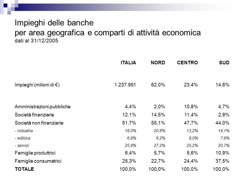 Impieghi delle banche per area geografica e comparti di attività economica dati al 31/12/2005 ITALIANORDCENTROSUD Impieghi (milioni di €)1.237.95162,0%23,4%14,6% Amministrazioni pubbliche4,4%2,0%10,8%4,7% Società finanziarie12,1%14,5%11,4%2,9% Società non finanziarie51,7%55,1%47,7%44,0% - industria18,0%20,8%13,2%14,1% - edilizia6,8%6,2%8,0%7,6% - servizi25,8%27,2%25,2%20,7% Famiglie produttrici6,4%5,7%5,6%10,9% Famiglie consumatrici25,3%22,7%24,4%37,5% TOTALE100,0%