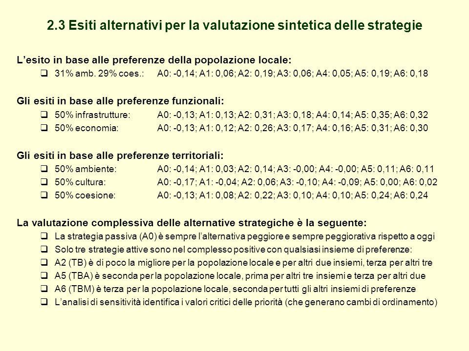 2.3 Esiti alternativi per la valutazione sintetica delle strategie L'esito in base alle preferenze della popolazione locale:  31% amb.