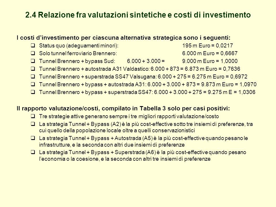 2.4 Relazione fra valutazioni sintetiche e costi di investimento I costi d'investimento per ciascuna alternativa strategica sono i seguenti:  Status quo (adeguamenti minori): 195 m Euro = 0,0217  Solo tunnel ferroviario Brennero: 6.000 m Euro = 0,6667  Tunnel Brennero + bypass Sud: 6.000 + 3.000 = 9.000 m Euro = 1,0000  Tunnel Brennero + autostrada A31 Valdastico: 6.000 + 873 = 6.873 m Euro = 0,7636  Tunnel Brennero + superstrada SS47 Valsugana: 6.000 + 275 = 6.275 m Euro = 0,6972  Tunnel Brennero + bypass + autostrada A31: 6.000 + 3.000 + 873 = 9.873 m Euro = 1,0970  Tunnel Brennero + bypass + superstrada SS47: 6.000 + 3.000 + 275 = 9.275 m E = 1,0306 Il rapporto valutazione/costi, compilato in Tabella 3 solo per casi positivi:  Tre strategie attive generano sempre i tre migliori rapporti valutazione/costo  La strategia Tunnel + Bypass (A2) è la più cost-effective sotto tre insiemi di preferenze, tra cui quello della popolazione locale oltre a quelli conservazionistici  La strategia Tunnel + Bypass + Autostrada (A5) è la più cost-effective quando pesano le infrastrutture, e la seconda con altri due insiemi di preferenze  La strategia Tunnel + Bypass + Superstrada (A6) è la più cost-effective quando pesano l'economia o la coesione, e la seconda con altri tre insiemi di preferenze