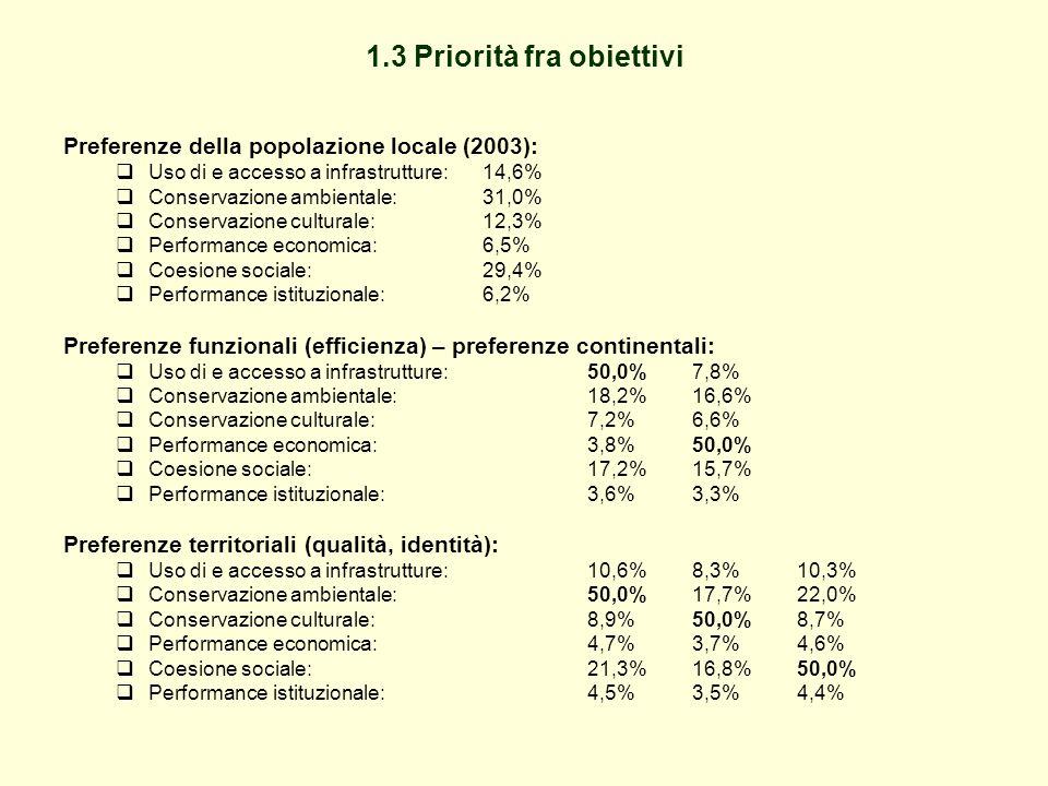 1.3 Priorità fra obiettivi Preferenze della popolazione locale (2003):  Uso di e accesso a infrastrutture: 14,6%  Conservazione ambientale:31,0%  Conservazione culturale: 12,3%  Performance economica: 6,5%  Coesione sociale: 29,4%  Performance istituzionale: 6,2% Preferenze funzionali (efficienza) – preferenze continentali:  Uso di e accesso a infrastrutture: 50,0%7,8%  Conservazione ambientale: 18,2%16,6%  Conservazione culturale: 7,2%6,6%  Performance economica: 3,8%50,0%  Coesione sociale: 17,2%15,7%  Performance istituzionale: 3,6%3,3% Preferenze territoriali (qualità, identità):  Uso di e accesso a infrastrutture:10,6%8,3%10,3%  Conservazione ambientale:50,0%17,7%22,0%  Conservazione culturale:8,9%50,0%8,7%  Performance economica:4,7%3,7%4,6%  Coesione sociale: 21,3%16,8%50,0%  Performance istituzionale: 4,5%3,5%4,4%
