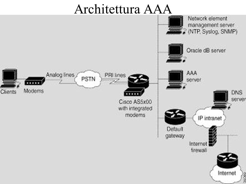3 Architettura AAA